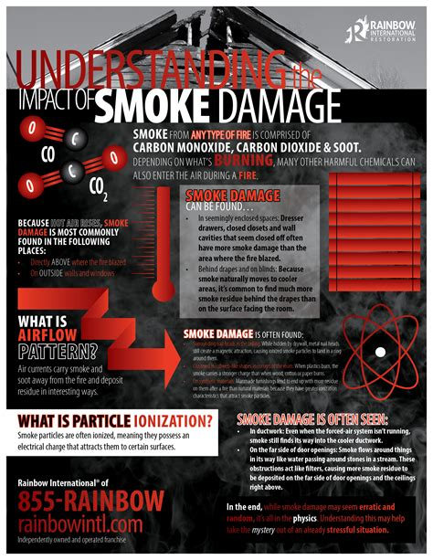understanding  impact  smoke damage rainbow
