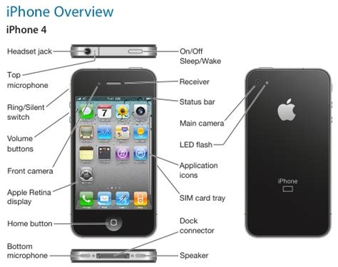 iphone sd card where do i put an sd card in my iphone 4s iphone