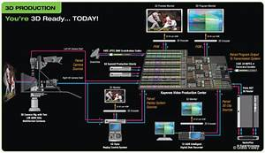 Grass Valley's 3D Workflow | LIVE-PRODUCTION.TV