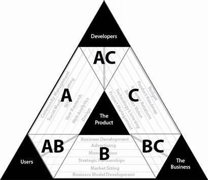 Management Triangle Region Responsibility Areas Medium Figure