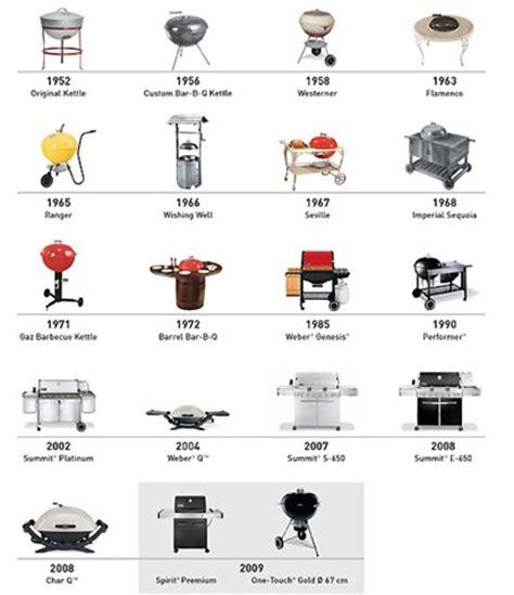 recette cuisine en anglais recettes au barbecue