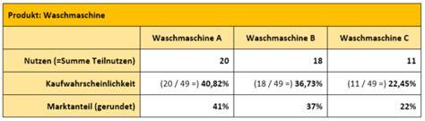 marktanteile und preis absatz funktion mit conjoint