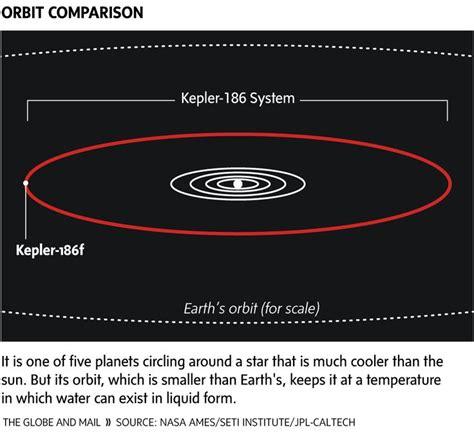 kepler 186f is circling a about 500 light