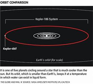 Dubbed Kepler-186f is circling a star about 500 light ...