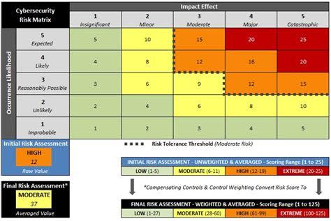 risk assessment matrix template information security risk assessment template uses nist 800 171 cybersecurity set