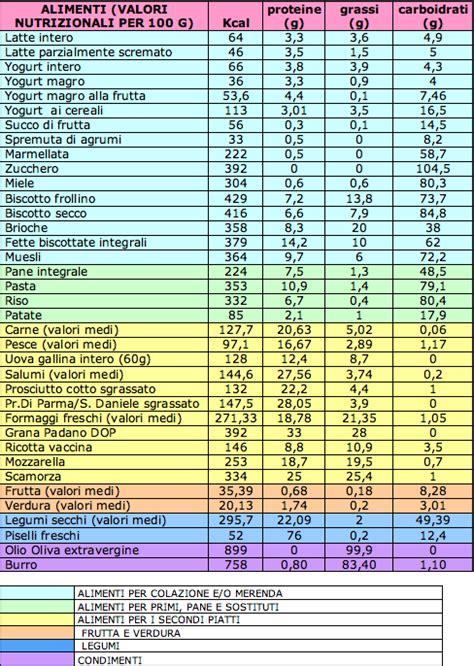 tabella kcal