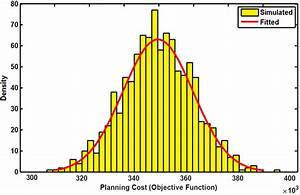 Results Of Monte Carlo Simulation For Robustness Analysis