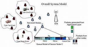 Wireless Sensor Network Data Streaming