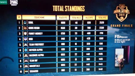 pubg mobile india series final standings