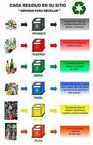 Separación de basura Cocina con Alegría