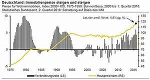 Immobilienpreise Berechnen : commerzbank warnt vor einer blase am immobilienmarkt in deutschland ~ Themetempest.com Abrechnung