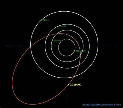 Asteroid Orbit Elliptical Ok Highly Approach Close