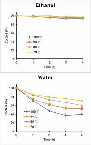 Thermal Stability Test Of Hydrolysable Tannins Of  A  Tgii