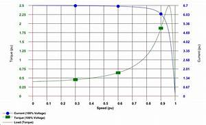What Is The Relation Between The Stator Current And Motor