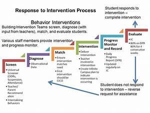response to intervention templates - how to write an behavior intervention plan