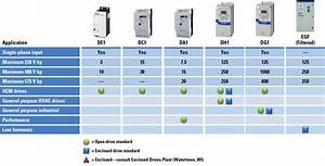 Variable Frequency Drives For Motor Speed Adjustment