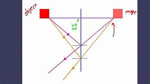 Igcse Physics  Image In A Plane Mirror