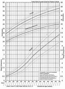 Infant Growth Chart A New Growth Chart For Preterm Babies Babson And Benda 39 S