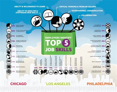 Top 5 Job Skills Employers Want #infographic  Spark Hire. How Much Is A Ram 1500 Free Sex Video Sharing. The Triple Door Seattle Wa Lilac Tree Or Bush. Starting A Website Business Plan. Bluetooth Wireless Speaker Review. Abc Pest Control Plano Online College Credits. Work At Home Internet Marketing Business. Developmental Therapy Degree. Compare Homeowners Insurance Companies