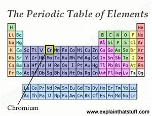 Chromium metal - An introduction to the element and its alloys