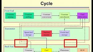 Nuclear Fuel Cycle  Introduction To The Nuclear Fuel Cycle