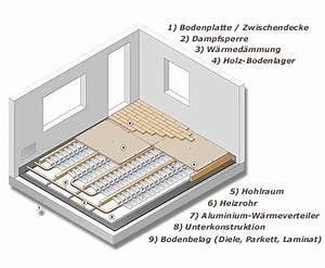 Fußbodenheizung Estrich Aufbau : janen heizungssysteme hersteller von fubodenheizungen ~ Michelbontemps.com Haus und Dekorationen