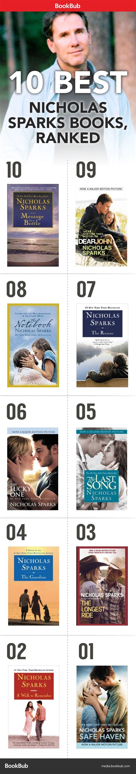 Nicholas Sparks Best Book 25 Best Nicholas Sparks Quotes On Mirena Cost