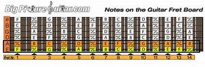 Notes On Fretboard