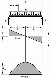 How To Calculate Shear Span For Uniformly Distributed Load