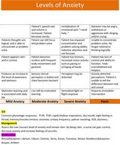 Nursing Anxiety Level Chart