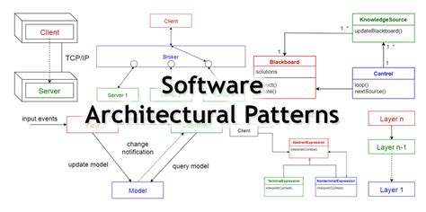 architecture design software 10 common software architectural patterns in a nutshell