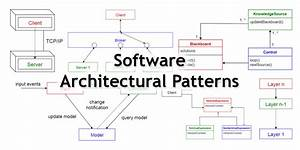 10 Common Software Architectural Patterns in a nutshell