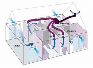 Vmc Simple Flux Autoréglable : prix d 39 installation d 39 une vmc ~ Edinachiropracticcenter.com Idées de Décoration