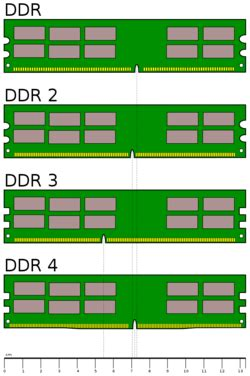 memory ram ddr4 ddr2 vs ddr3 difference and comparison diffen