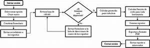 Diagrama De Flujo Del Proceso Usando Un Formulario De