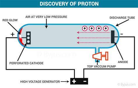 Discovery Of Proton by Proton Neutron Discovery History Chemistry Byju S