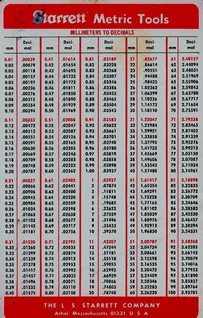 decimal  fraction chart    handy decimalfractionmetric conversion charts