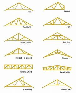 Types Of Roof Trusses Different Types Of Roof Truss Types