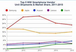 Samsung Tops Smartphone Shipments for 2015, but Huawei Is ...