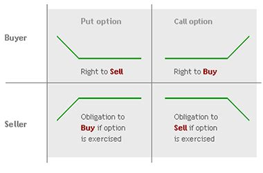 trading currency options