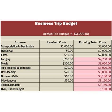 business trip expenses template travel business template in excel free
