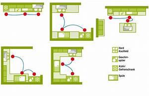 Küche Planen Tipps : magisches dreieck der k chenplanung k che pinterest ~ Buech-reservation.com Haus und Dekorationen