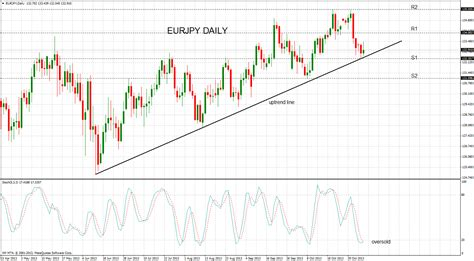 technical analysis eurjpy uptrend  holds firm