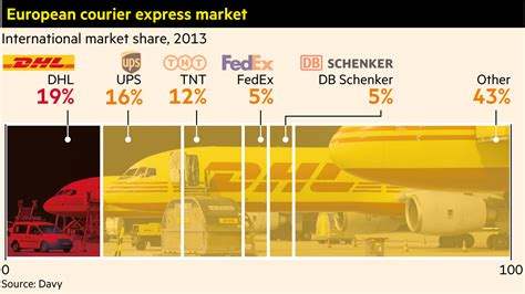 Dhl Braced For Home Turf Fight With Fedex After Tnt Deal