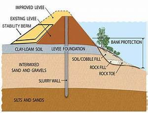 Slurry walls for levees FAQ   Portland Cement A...