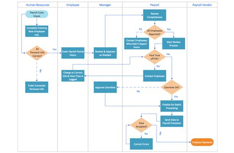 Business process workflow template cheaphphosting Choice Image