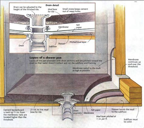 Custom Shower Pan Kits by How To Install A Tile Shower Floor Fine Homebuilding