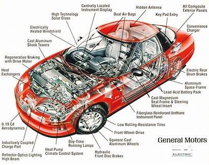 Engine Parts English Names Cars Automotive Automobile