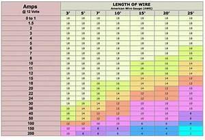 Awg Vs Mm2 Table