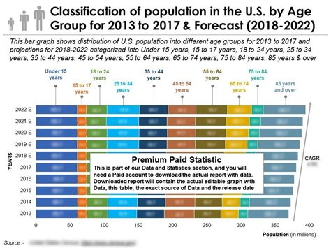 classification  population     age group